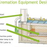 how cremation equipment works diagram - cremation - Funeral home Logan